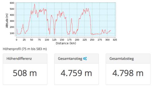 180818_GPSies_Höhenmeter